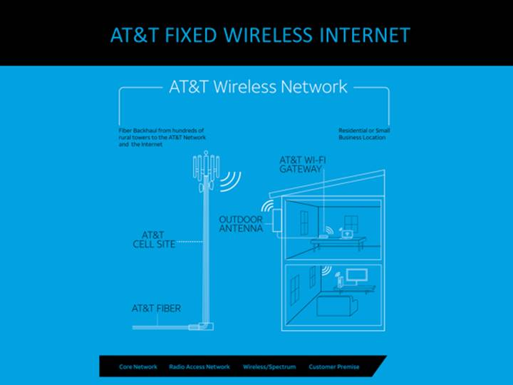 AT&T investing and innovating to enhance broadband access in