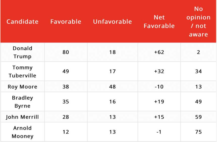 Tuberville poll shows former coach leading competitive GOP field